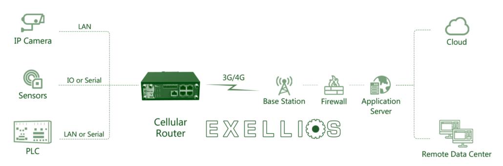 Smart Irrigation Riego IoT Exellios